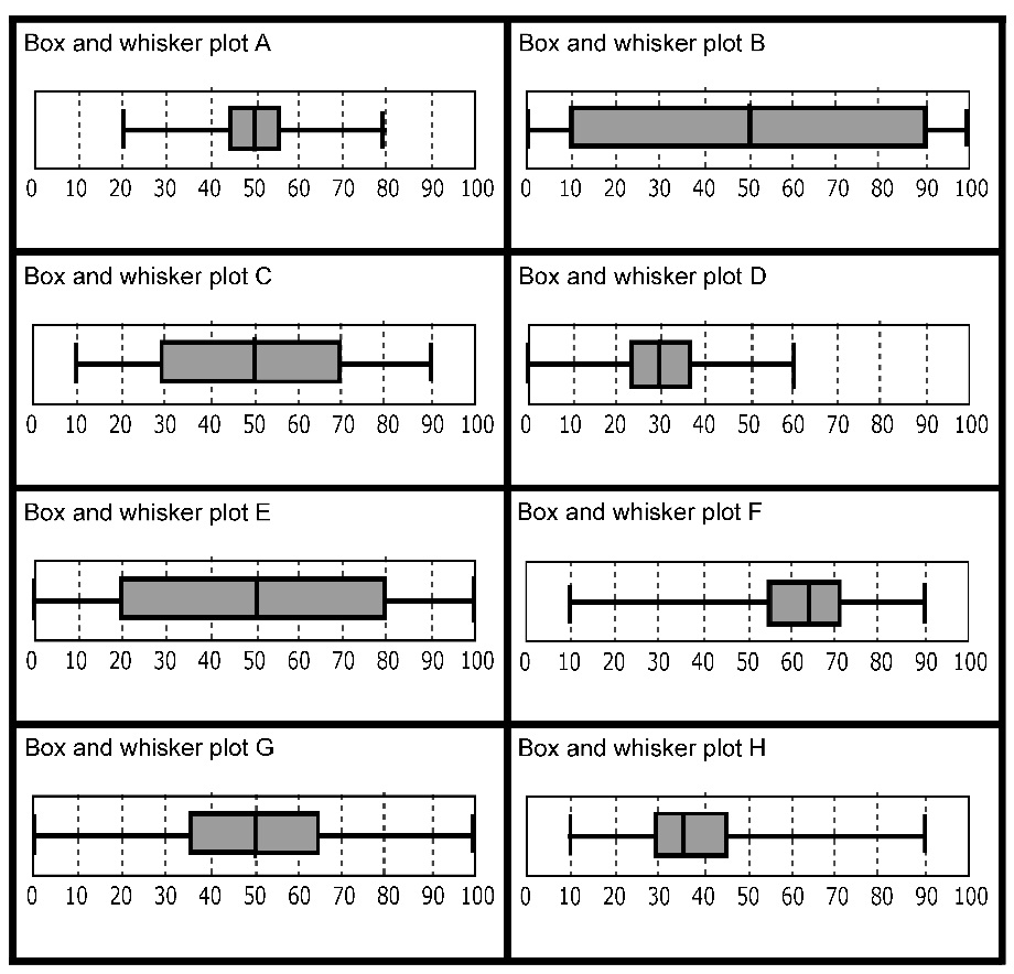 Worksheets Box Plots Worksheet box and whisker plots lessons tes teach how to create a plot or chart in ms cfp box