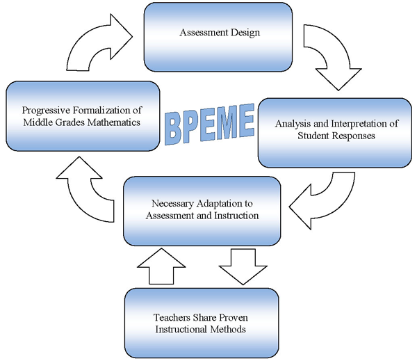 professional development cycle Professional development is skills or knowledge an employee gains for personal development and job growth most professional.