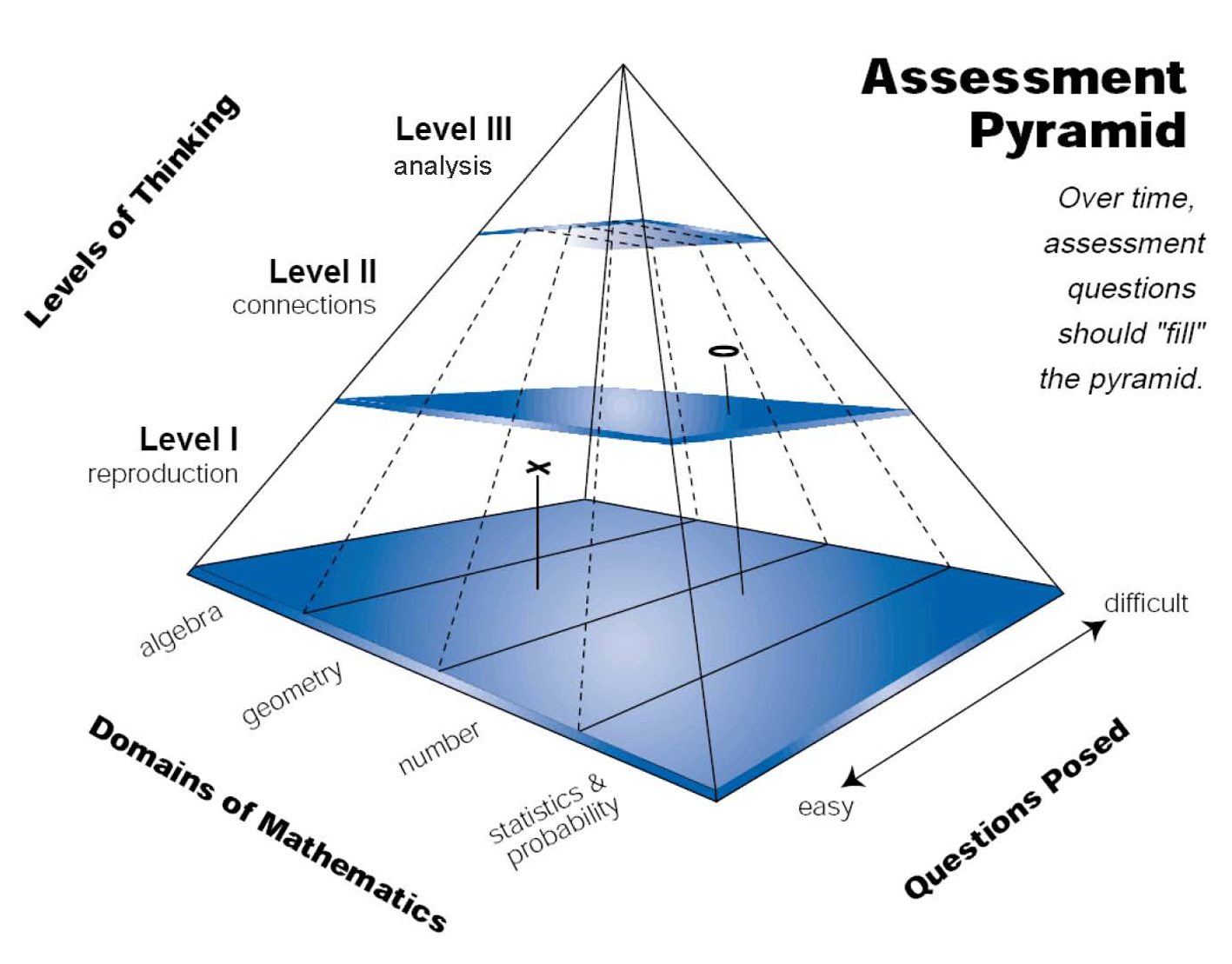designing professional development for assessment the dutch assessment pyramid