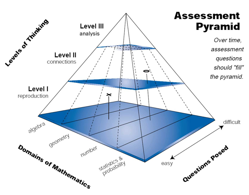 understanding educational research assessment 2 essay Seven keys to effective feedback both common sense and research make it clear: formative assessment decades of education research support the idea that by.