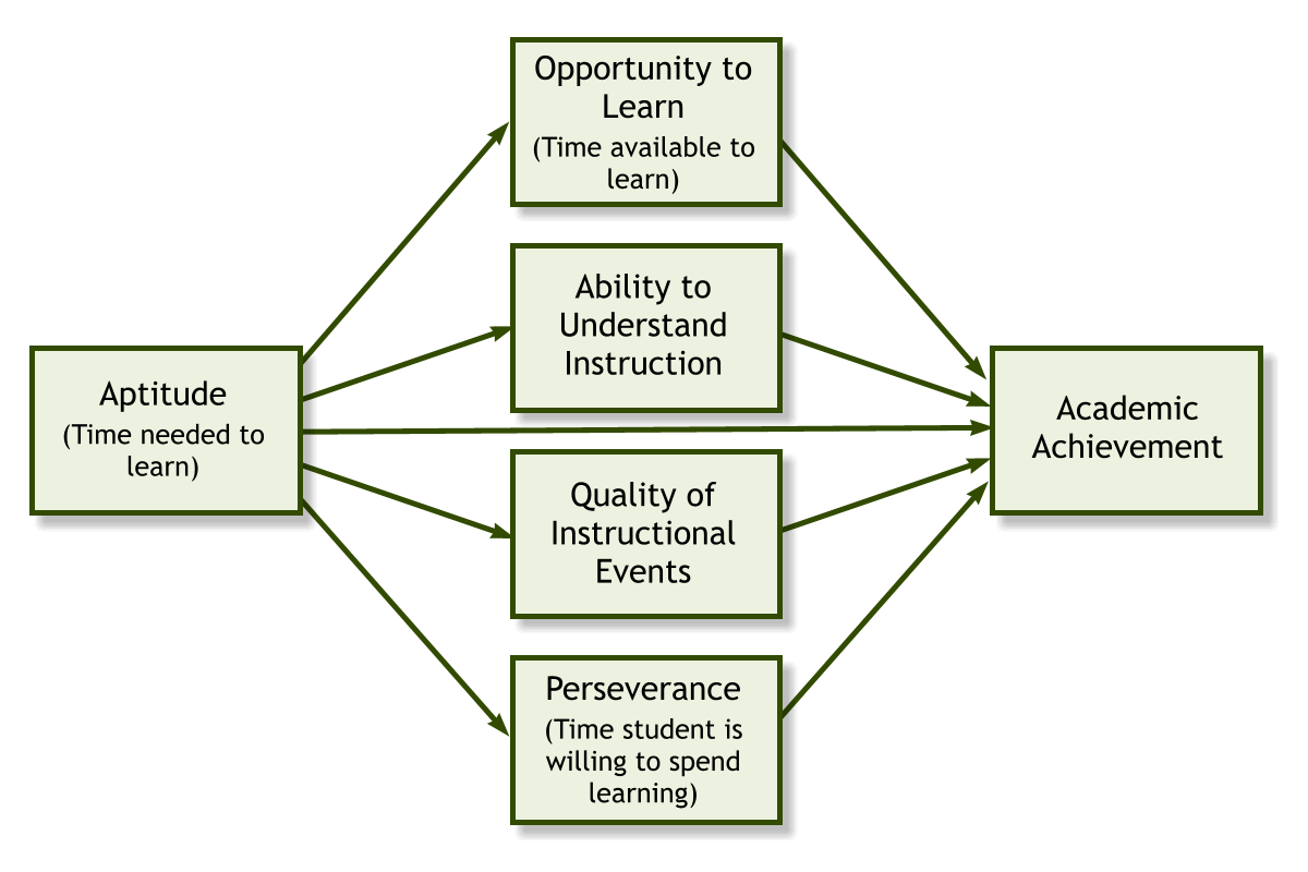 can educational research be both rigorous and relevant carroll s model see figure 1 is a