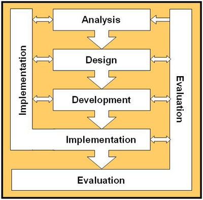 instructional design dissertations