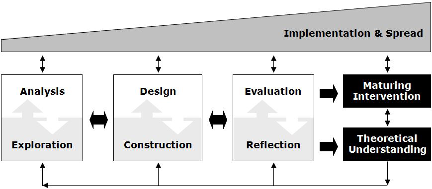 Formal Education Of Curriculum And Instructional Designers